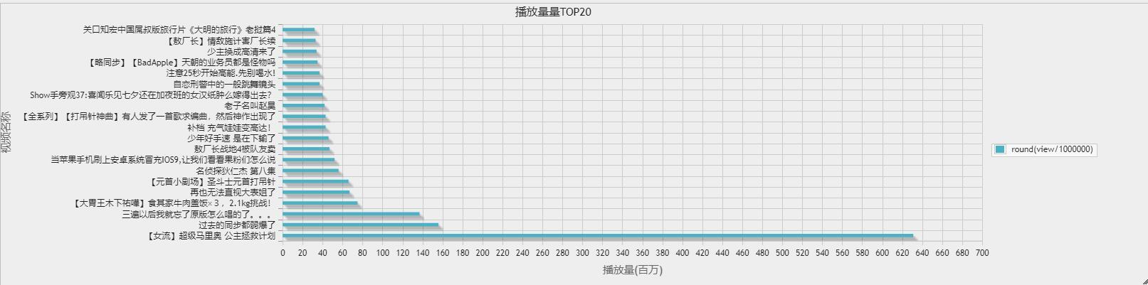 播放量TOP20视频