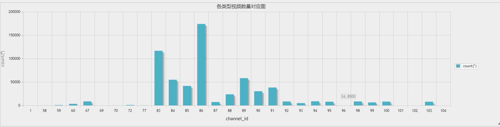 各类别视频数量统计图